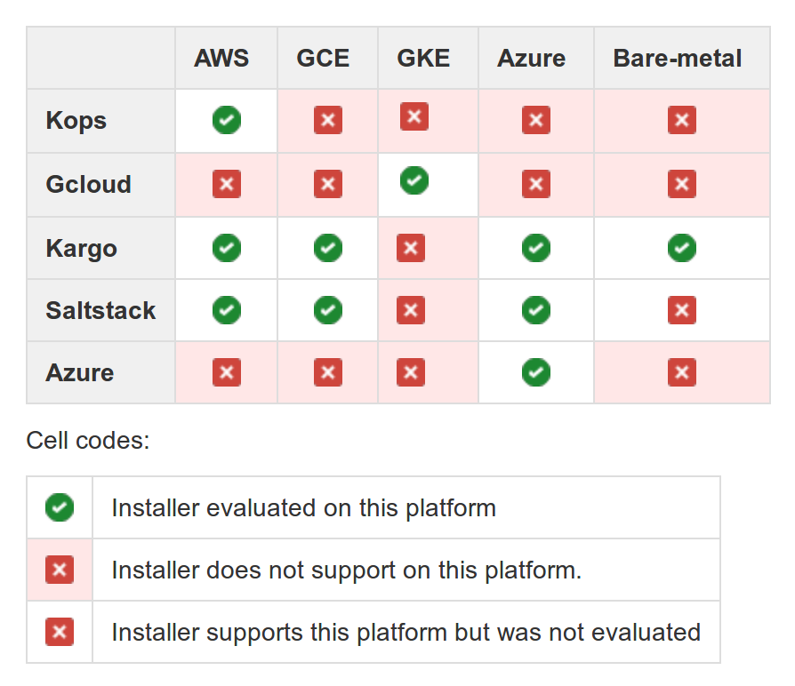 Kubernetes cloud installers comparison